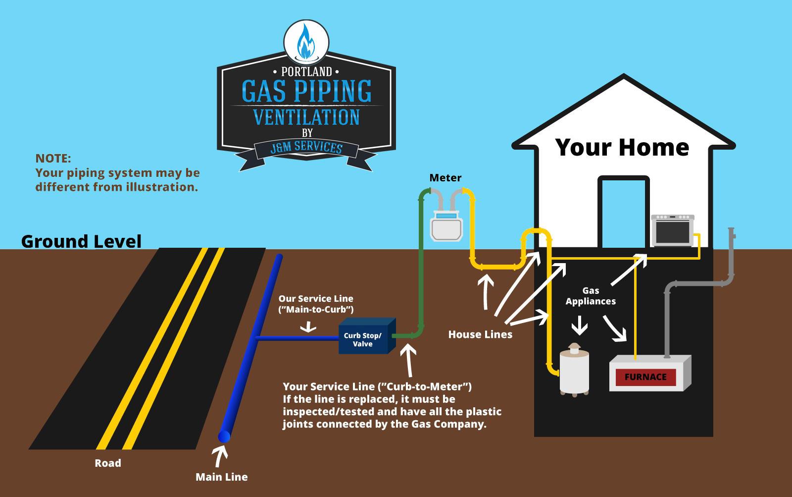 Portland Gas Piping image 1