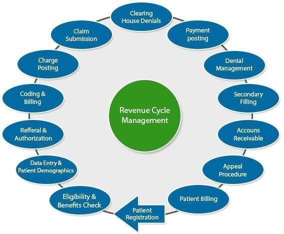 Integrative Medical Billing and Coding Solutions, LLC image 1