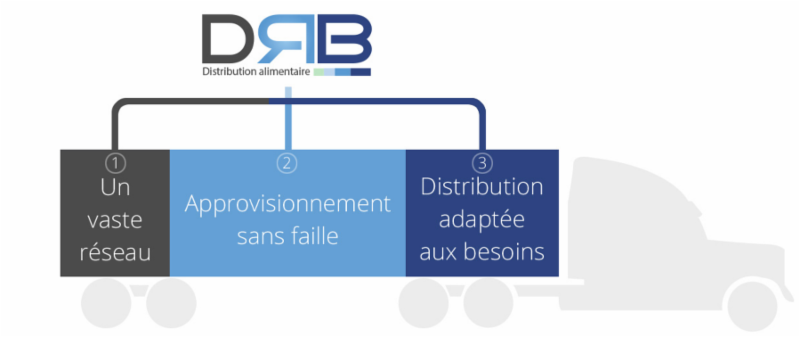 DRB Distribution à Sainte-Claire