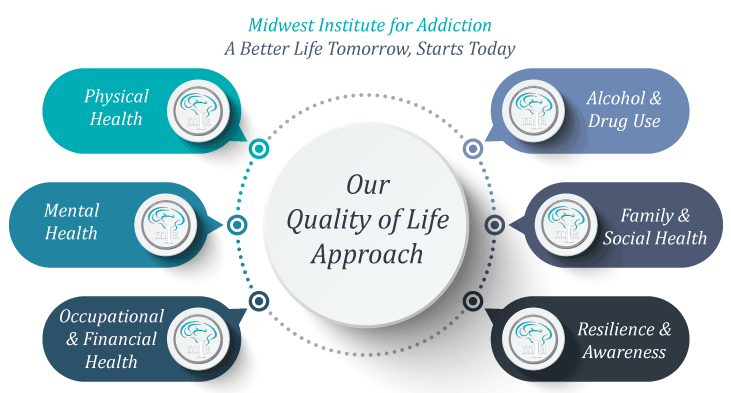 Midwest Institute For Addiction image 0