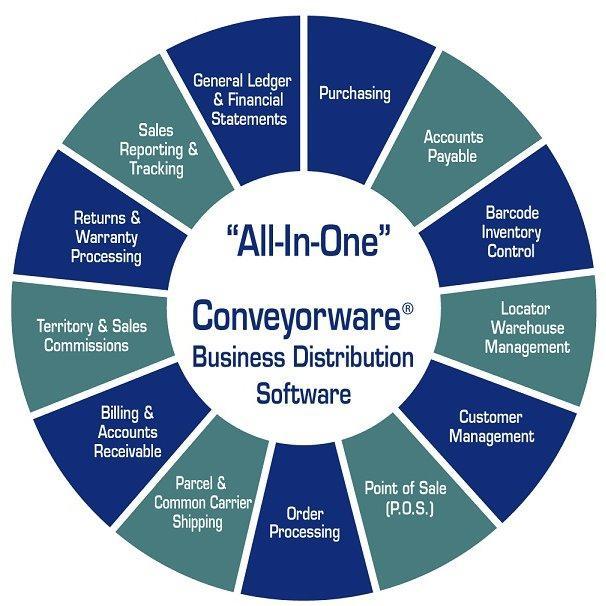 Conveyorware Business Software Inc.