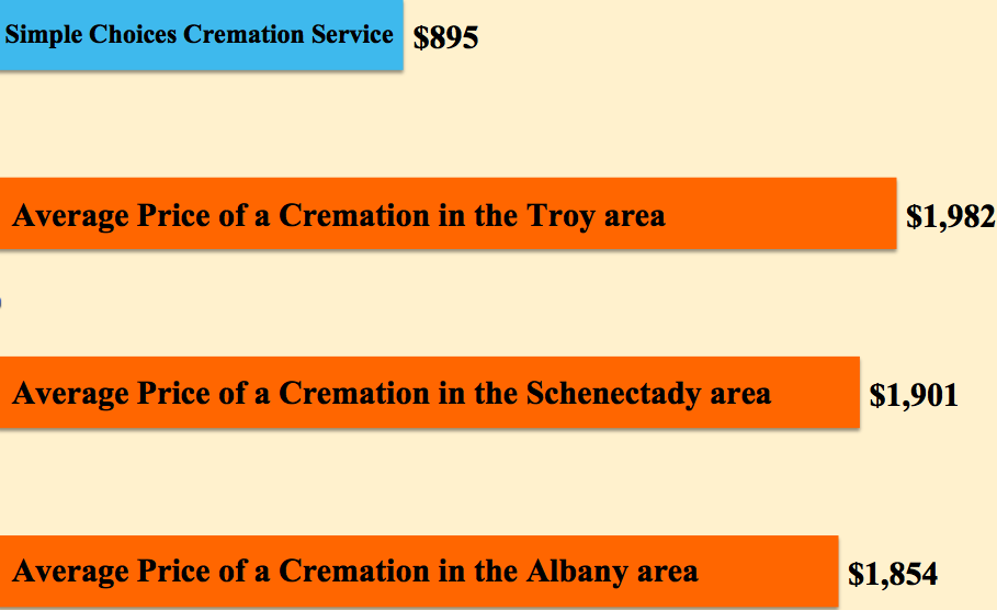 Simple Choices, Inc. Cremation Service image 2