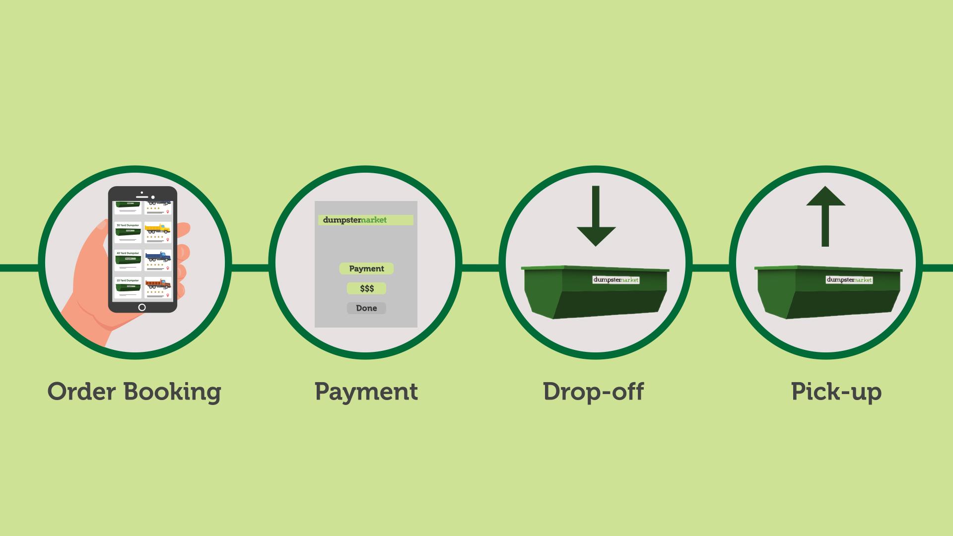 Dumpster Market image 6