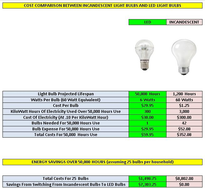 How Much Can Switching to LED Lighting Save You? See This Chart To Find Out.