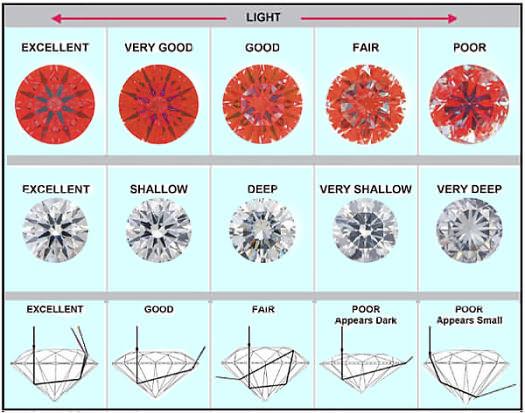 High quality GIA certified loose diamonds.