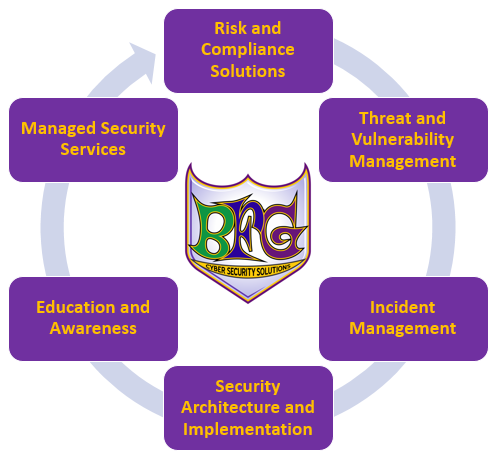 BFG Cyber Security Solutions image 0