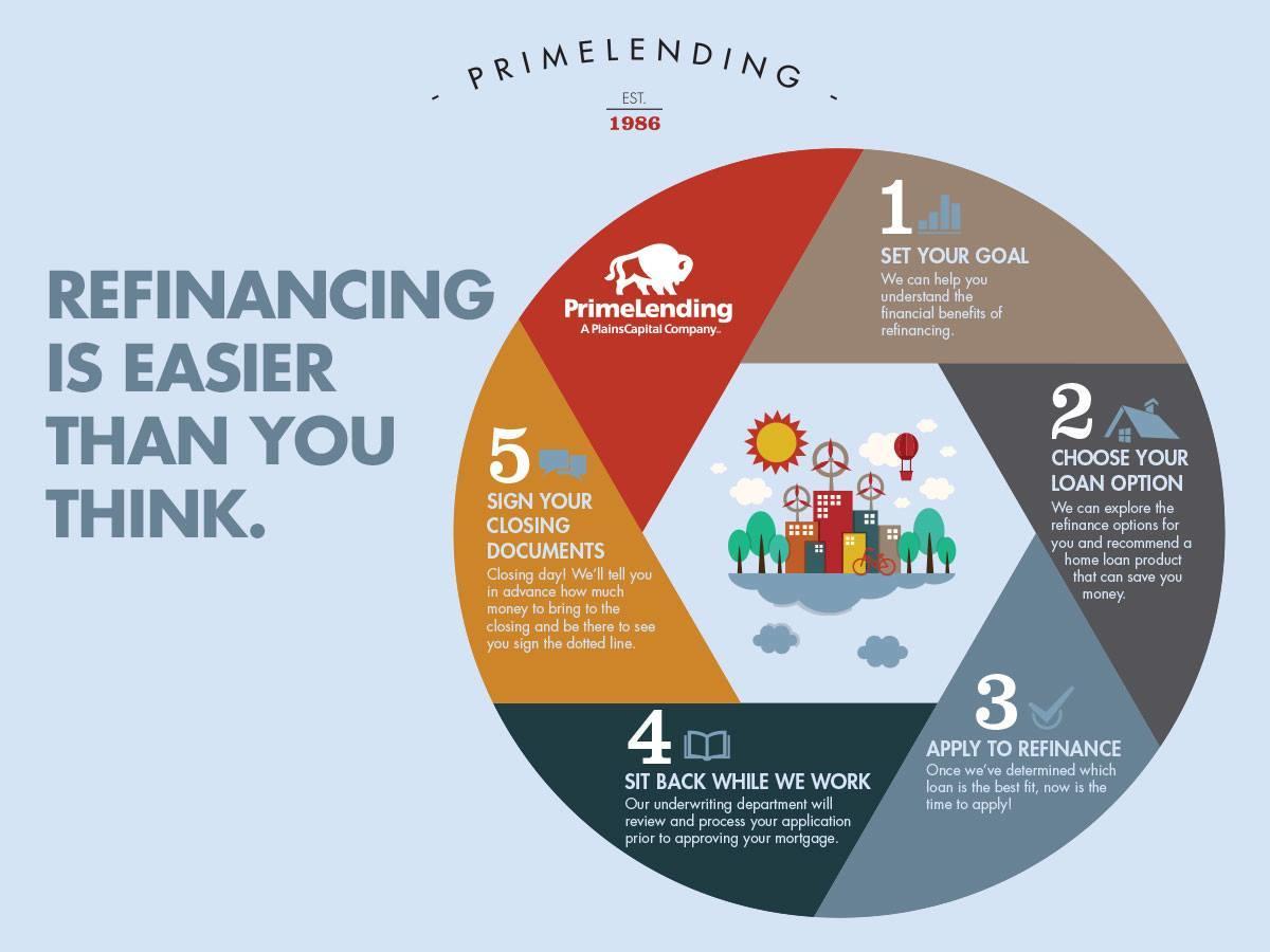 Sabrina Schmitt - Prime Lending image 26