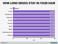 Drug in hair time-frame