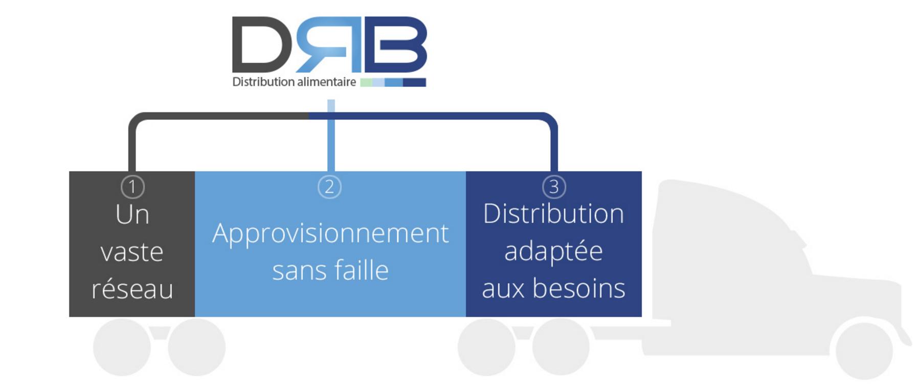 DRB Distribution à Sainte-Claire