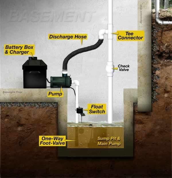 Umbrella Basement Waterproofing