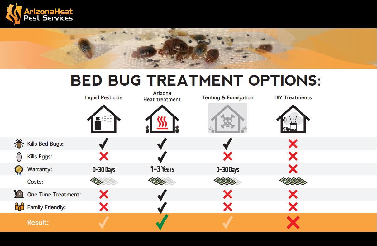 Arizona Heat Pest Services image 10