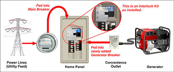 Generator Interlock Technologies image 0