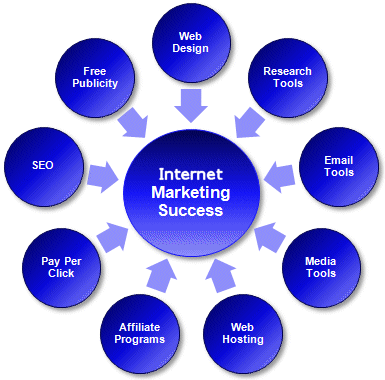 Internet Marketing / SEO Success Thru Content Marketing #internetmarketing #seocompany #seoarchitech #palmbeach #westpalmbeach