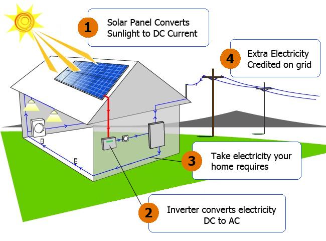 Solar Revolution image 6