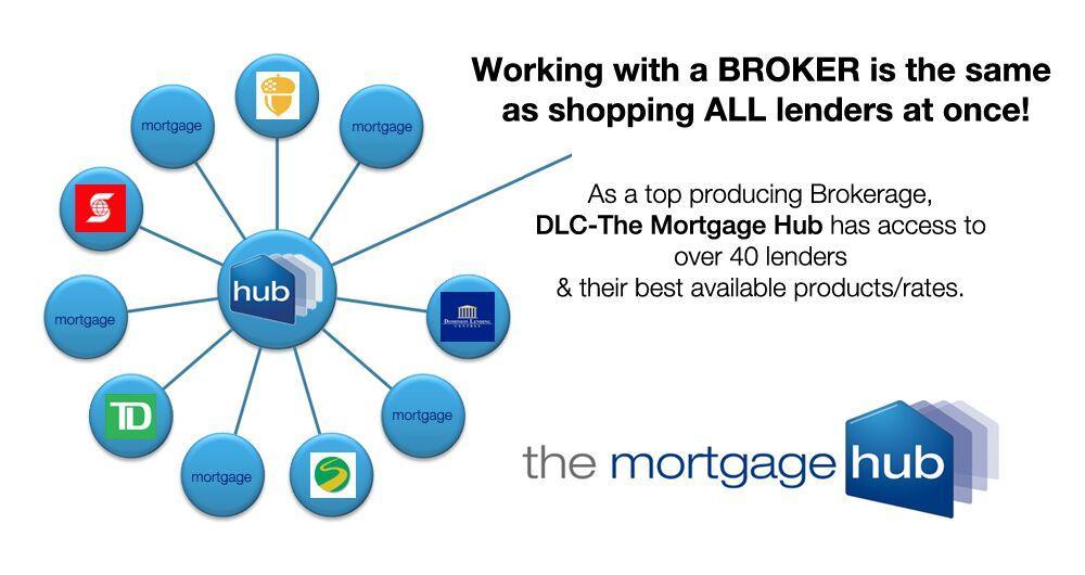 SmartMortgage DLC - The Mortgage Hub