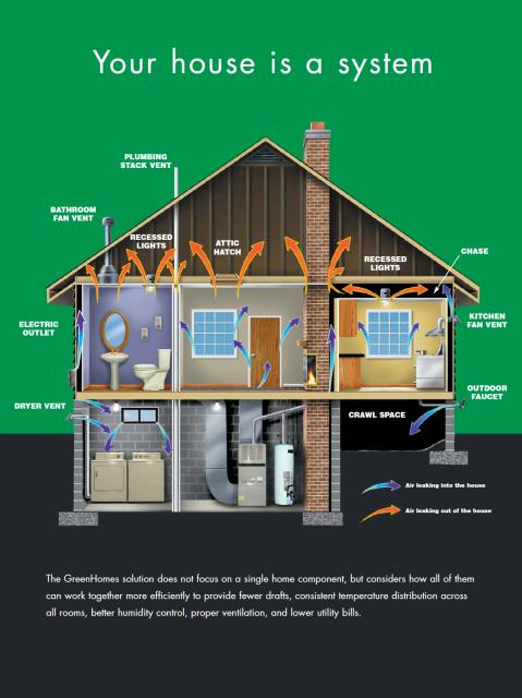 Residential Heating and Air Conditioning, Inc image 3