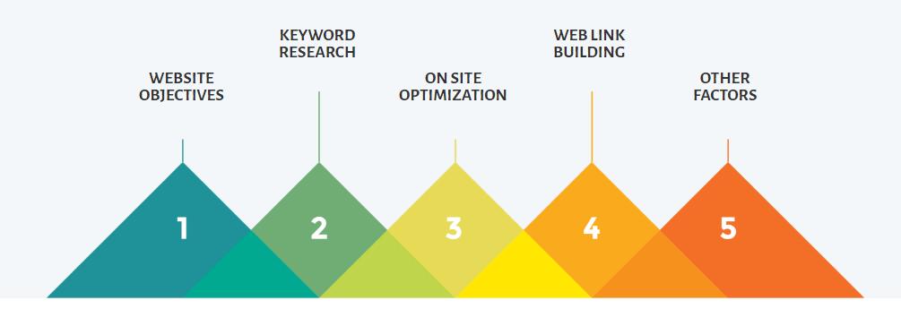 Canada Web Solutions