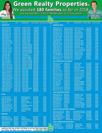 Patty Da Silva SELLS Homes - Best Broward County Real Estate Brokerage