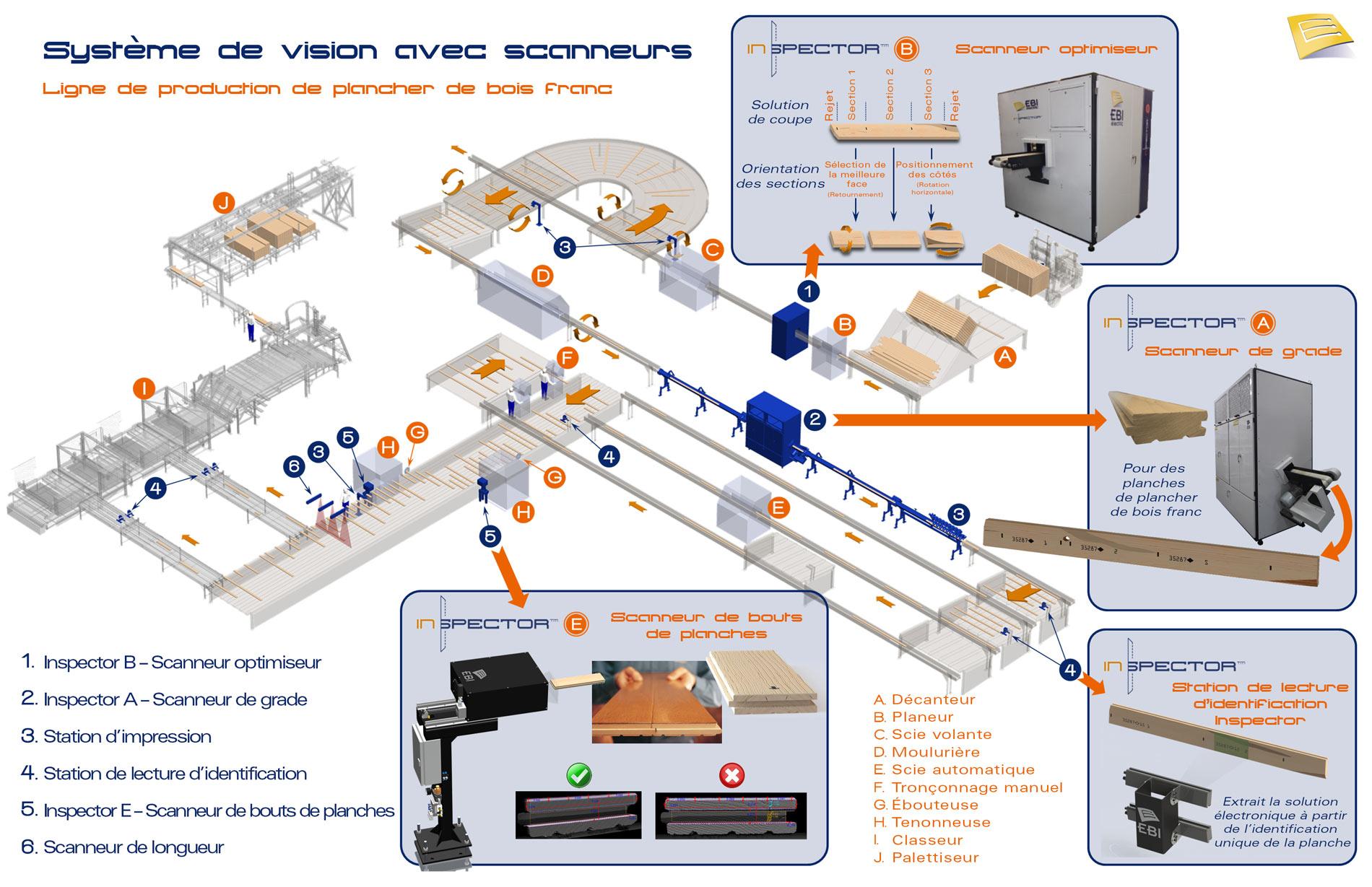 Ebi Electric Inc 2250 90e Rue Saint Georges Qc Electricians Mapquest Spector Wiring Diagram