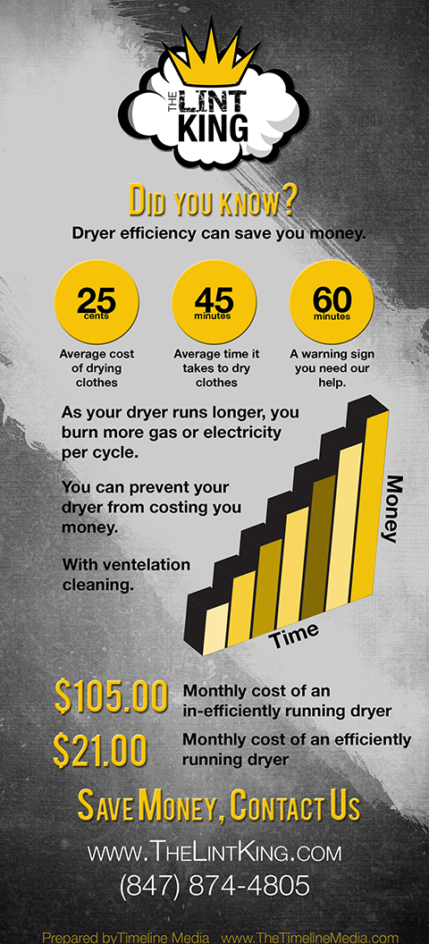 Did You Know? Dryer efficiency can save you money! The Lint King Dryer Vent Cleaning Experts. Dryer Vent Cleaning starting at $89.