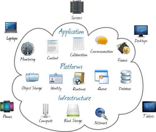 IT Cloud Consulting Services image 3