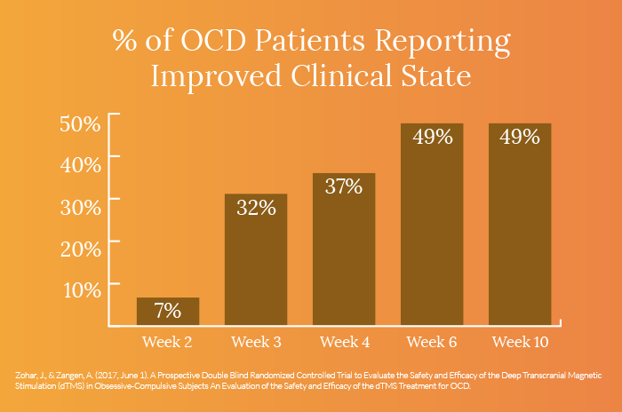 Obsessive Compulsive Disorder (OCD) Clinical Results for TMS Therapy