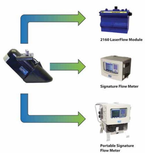 Isco's LaserFlow Non-contacting Flow Meter