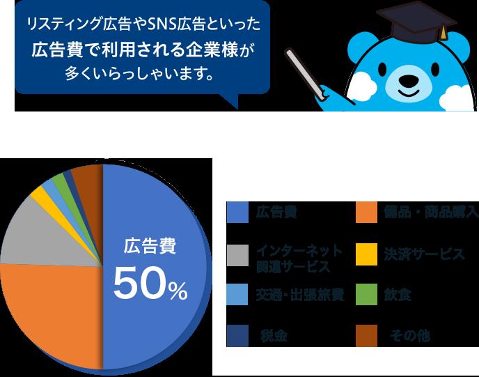 法人のお客さまのご利用状況 広告費51% インターネット関連サービス10% 備品・商品購入8% 交通・出張旅費8% 決済サービス6% 飲食5% その他12% リスティング広告やSNS広告といった広告費で利用される企業様が多くいらっしゃいます。
