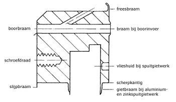 Metaalbewerking Brinks BV