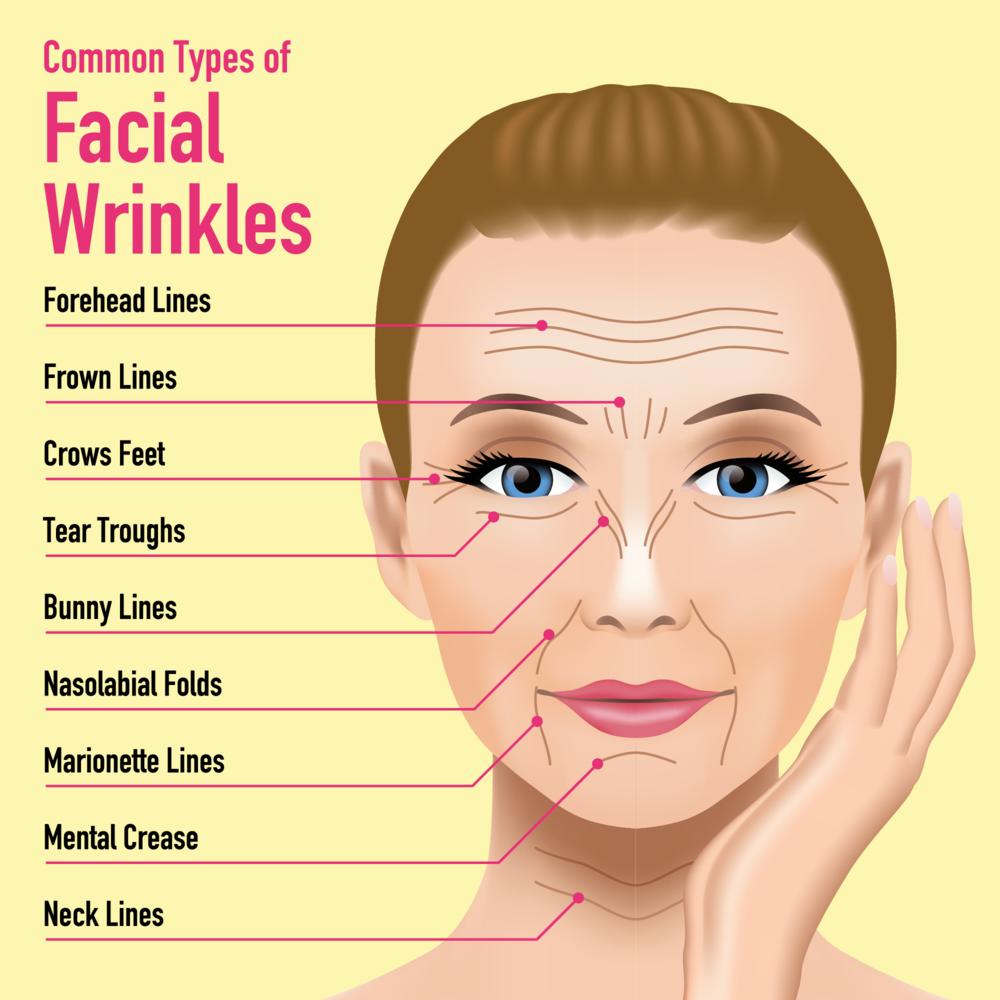 Say goodbye to wrinkles with our services. Medical Spa NP Lancaster (740)277-7660