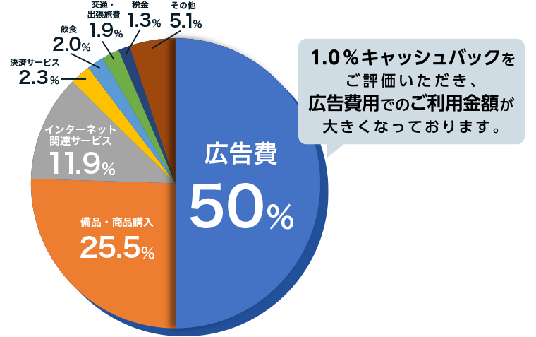 1.0%キャッシュバックをご評価いただき、広告費用でのご利用金額が大きくなっております。