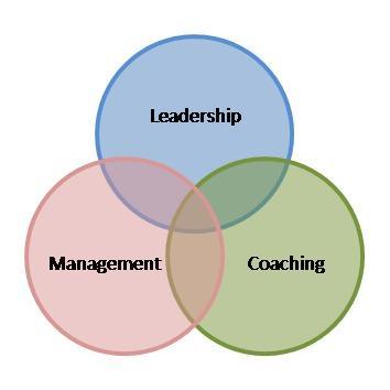 Bold Leader Development - Lantana, TX 76226 - (972)721-5171 | ShowMeLocal.com