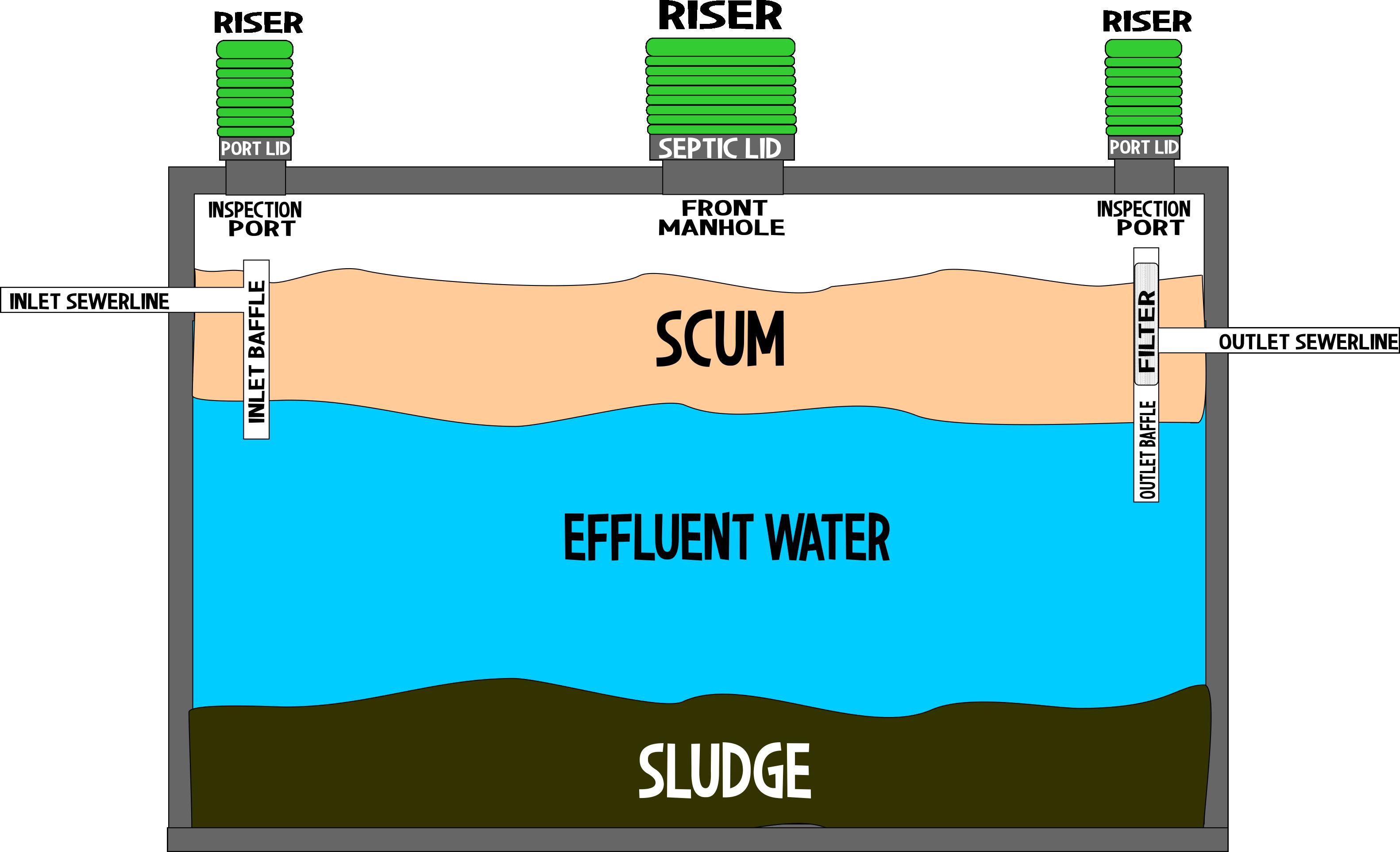 Septic Medic Pumping And Plumbing Gilbert Arizona Az