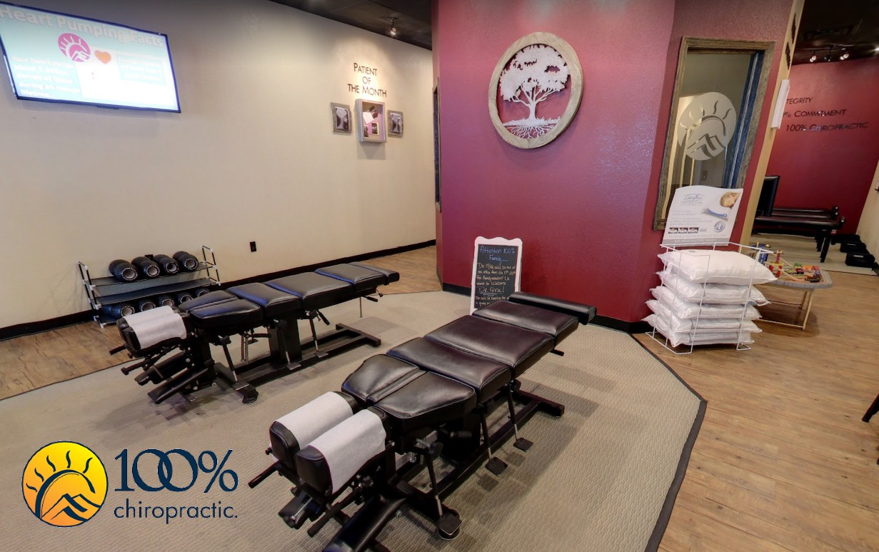 Chiropractic clients often notice that they get more restful sleep, have fewer aches and pains, and get sick less frequently when they are receiving regular care from a chiropractor. 100% Chiropractic's Pueblo team goes beyond corrective care and also offers nutrition guidance and health and wellness coaching as part of their commitment to your family's increased wellness.