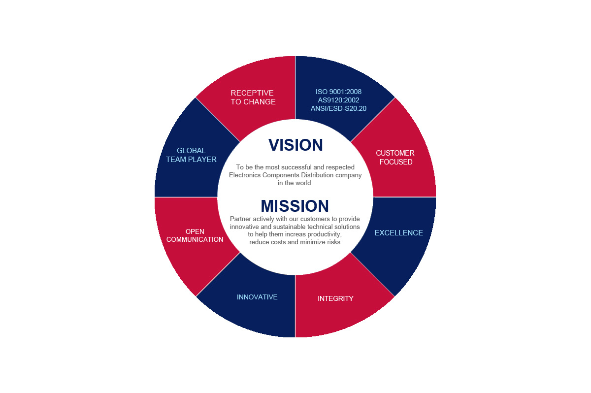 vision mission and values of samsung company Samsung research is an advanced research & development hub of samsung's set business  this is samsung research's vision & mission  creating new value for our .