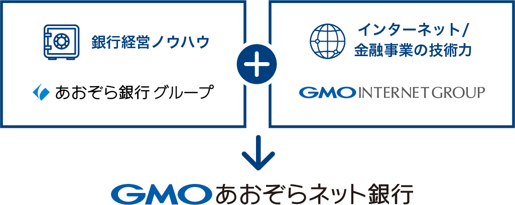 銀行経営ノウハウ「あおぞら銀行グループ」+インターネット/金融事業の技術力「GMOインターネットグループ」