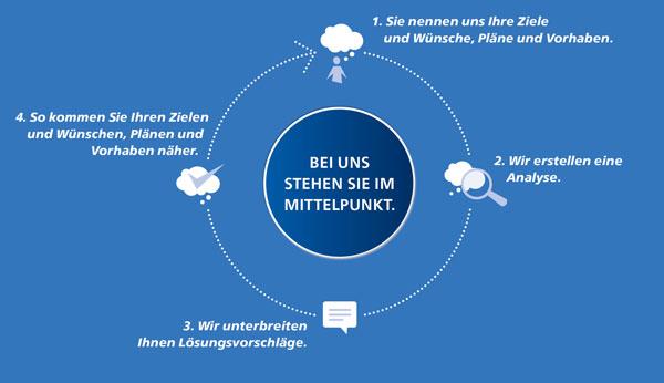 Raiffeisenbank Erkelenz eG