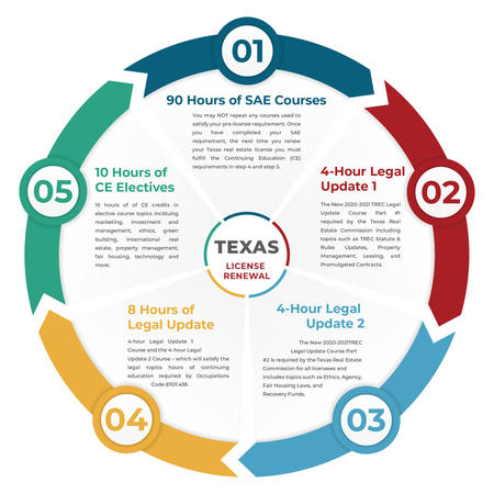 How to Renew a Texas Real Estate License - infographic