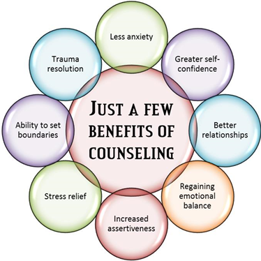 TM Counseling